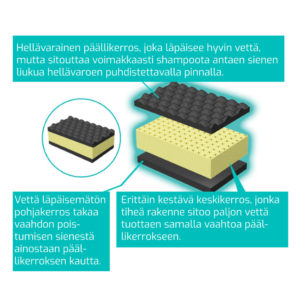 Pesusieni – Soft99 Smooth Egg Sponge