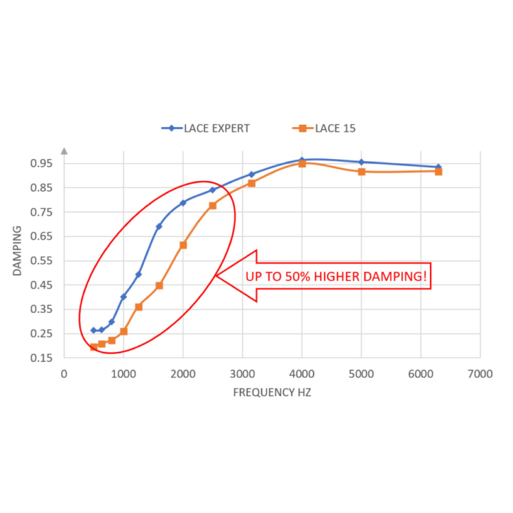 DrArtex Lace Expert 18mm – polyuretaaninen vaimennusmatto